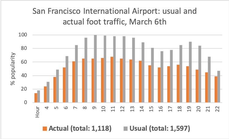 Graph of SFO traffic on March 7